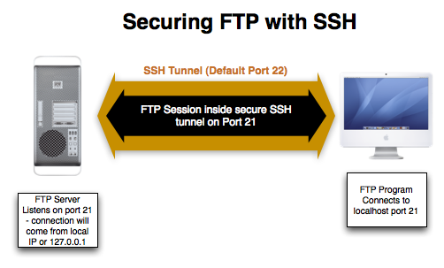 Securing FTP using SSH tunneling