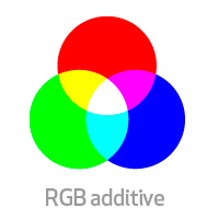 RGB Additive Colour